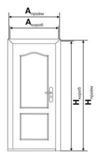 проем для металлические двери